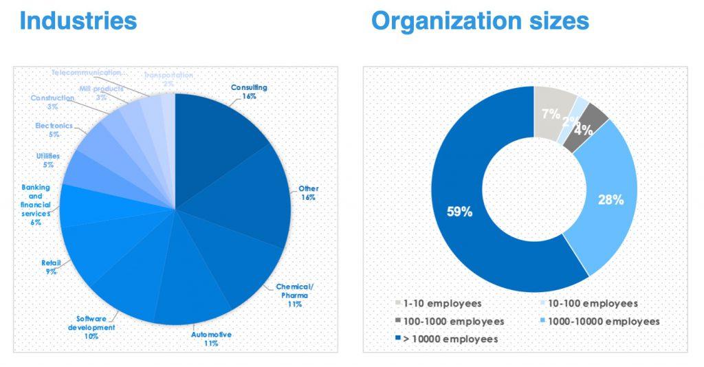 Agile SAP_Demography