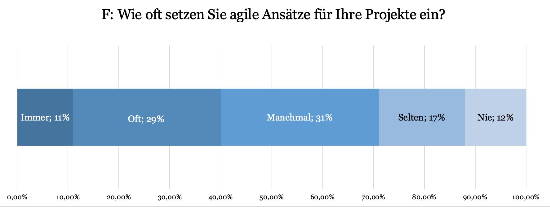Aktuelle Verwendung agiler Ansätze_PMI Statistik
