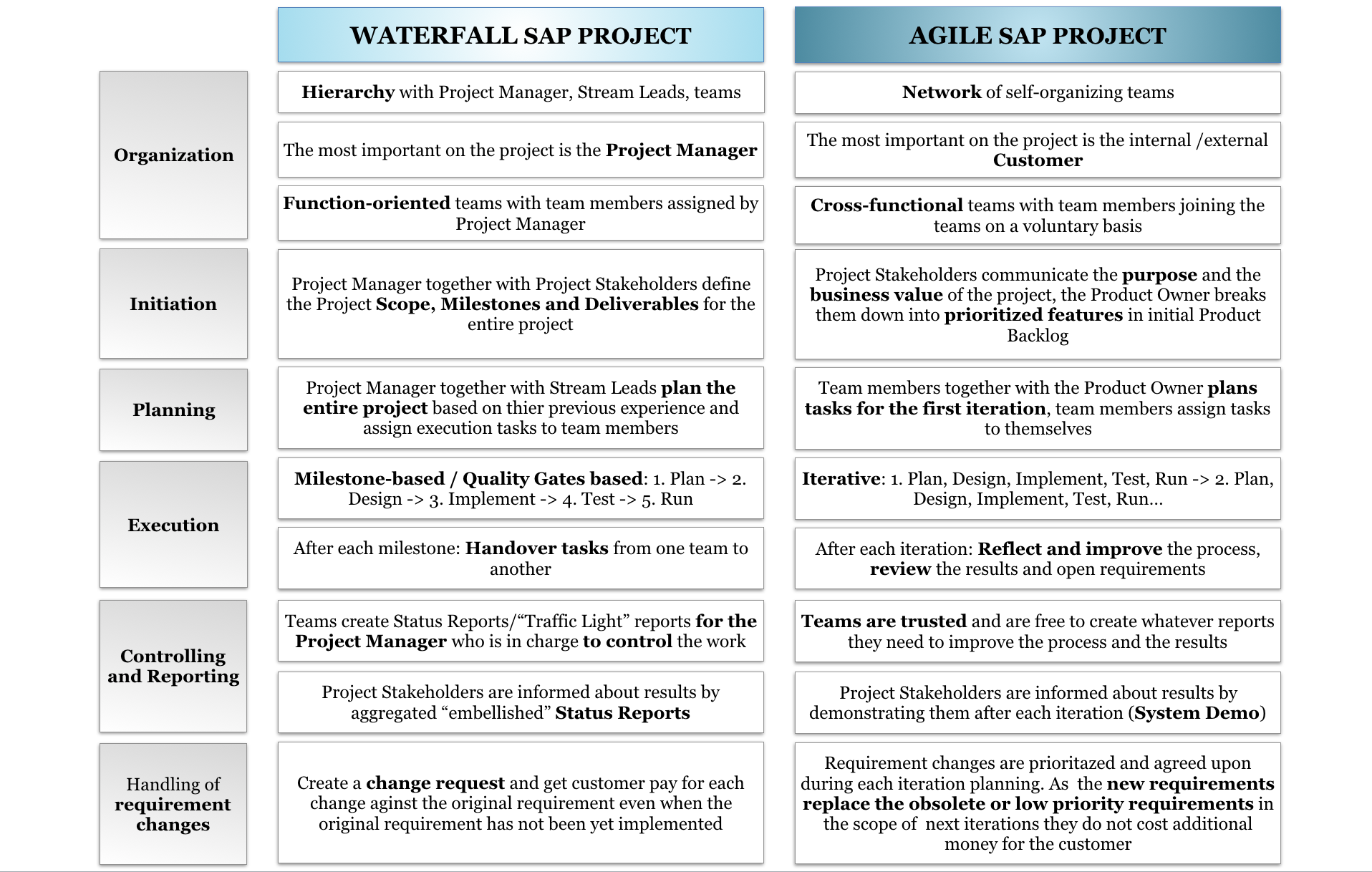 Characteristics of Waterfall and Agile SAP projects_Agilon GmbH