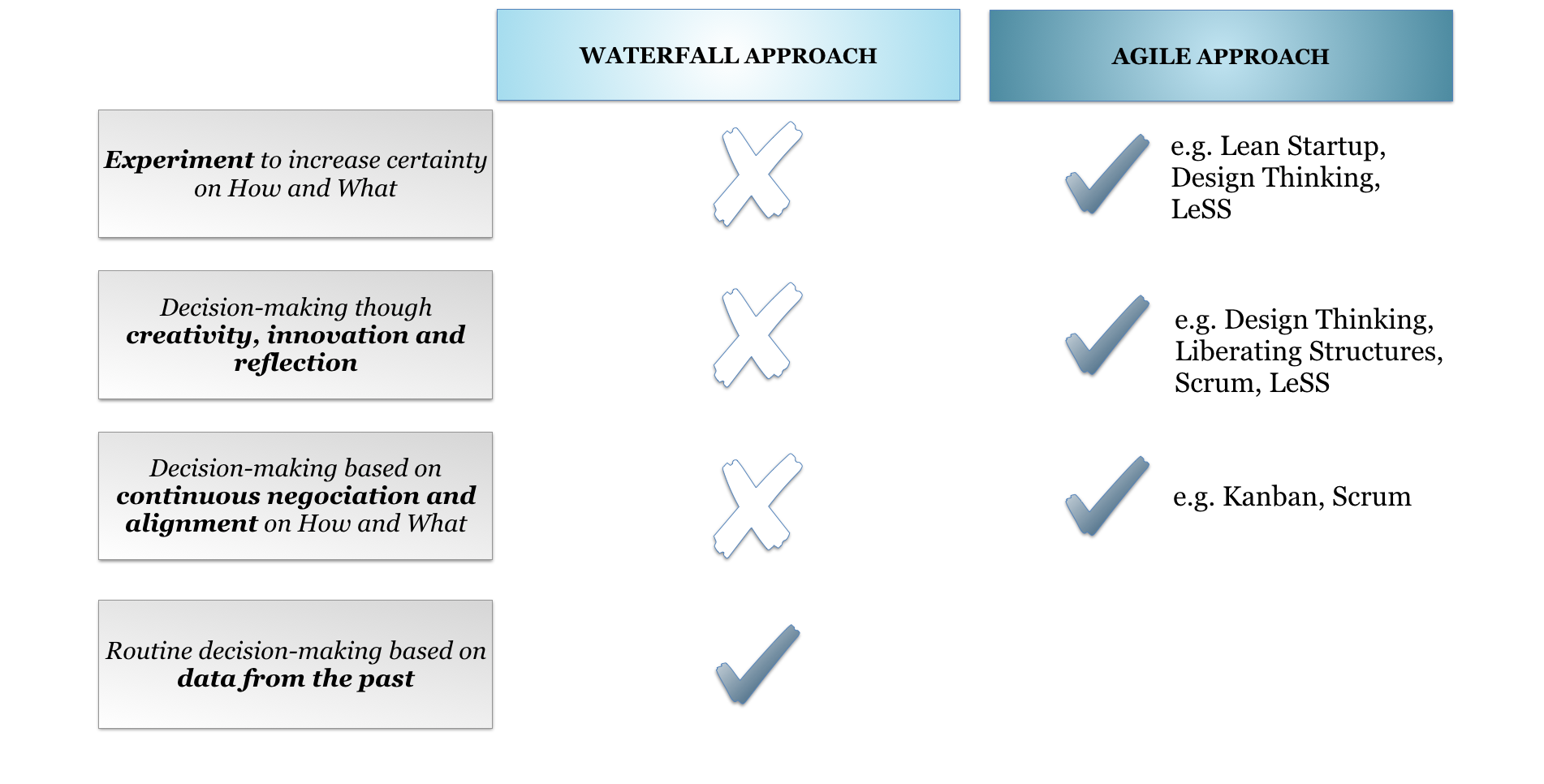 Decision-making in Waterfall and Agile frameworks_Agilon GmbH