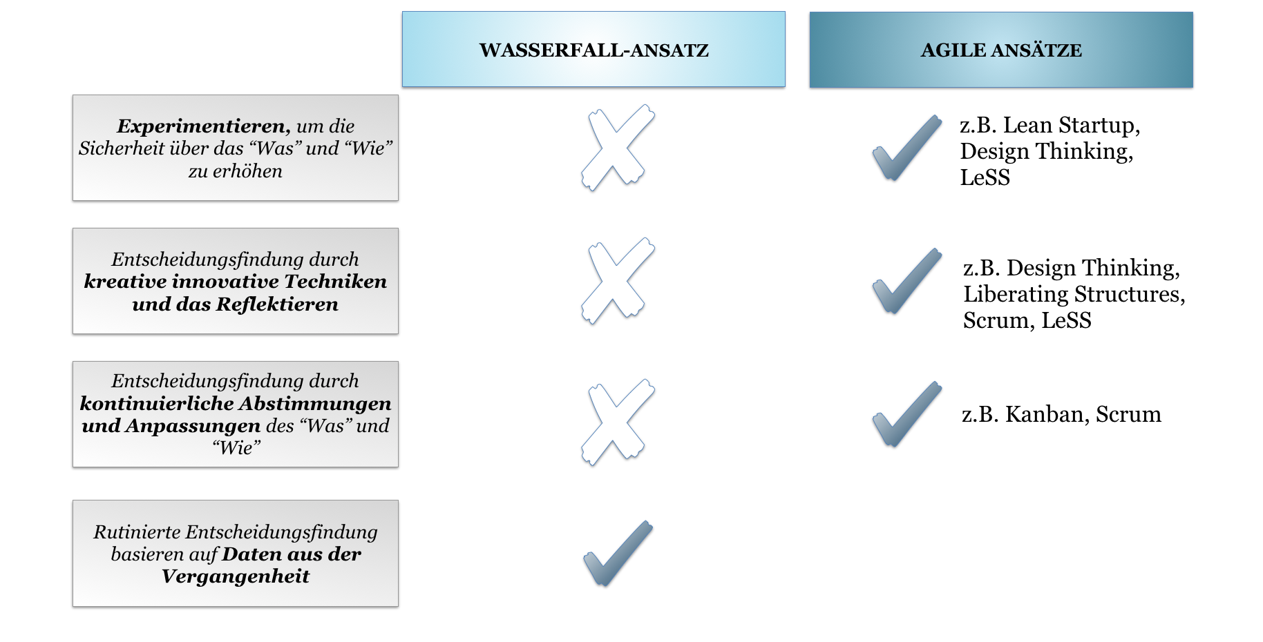 Entscheidungsfindung in Wasserfall- und agilen Frameworks_Agilon GmbH