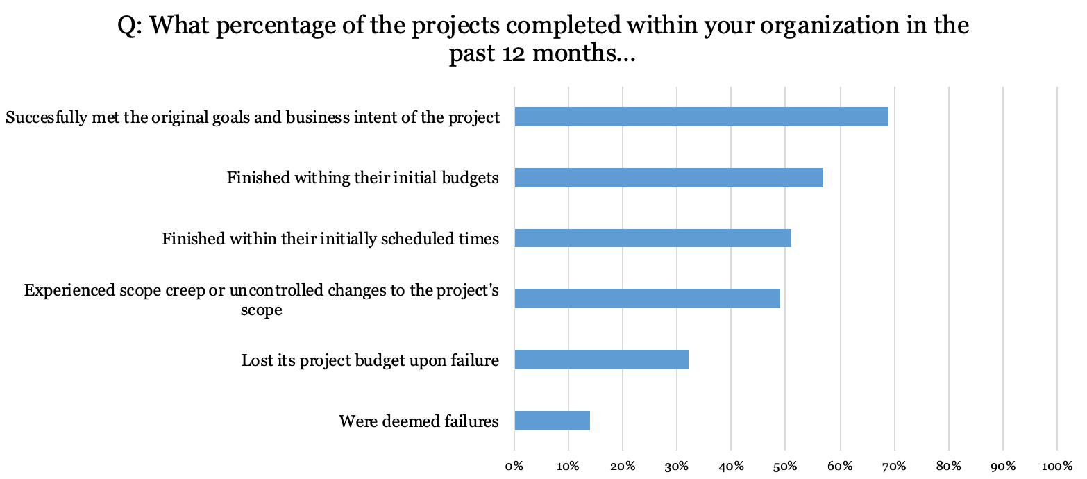 IT project failure and success_PMI statistics