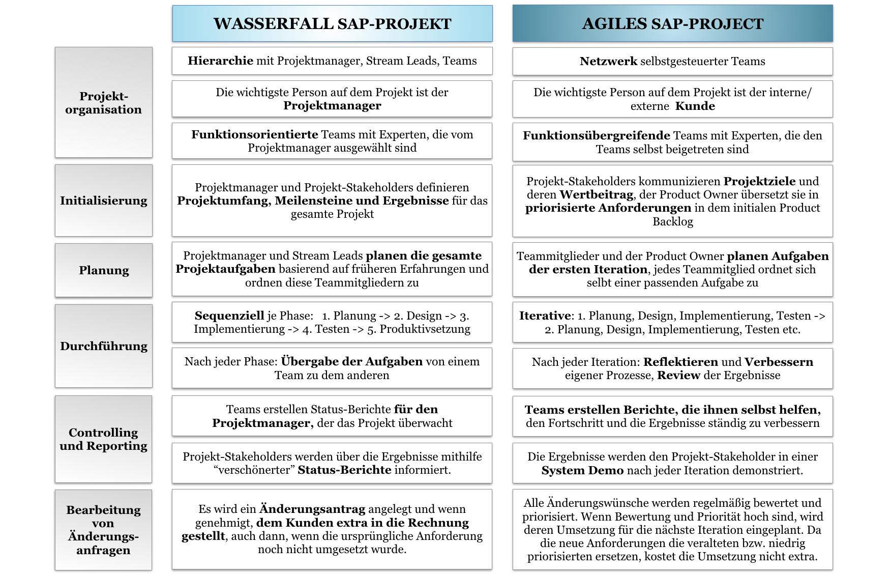 Merkmale von Wasserfall- und agilen SAP-Projekten_Agilon GmbH
