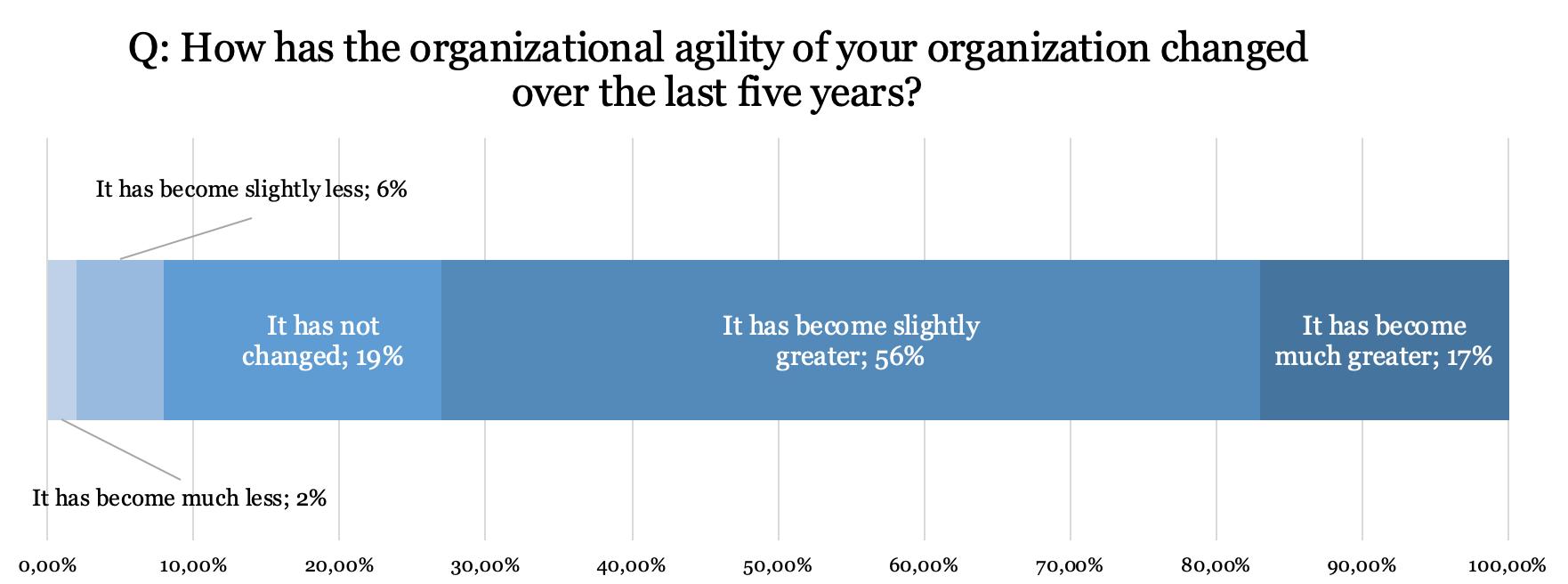 Organizational agility_PMI statistics