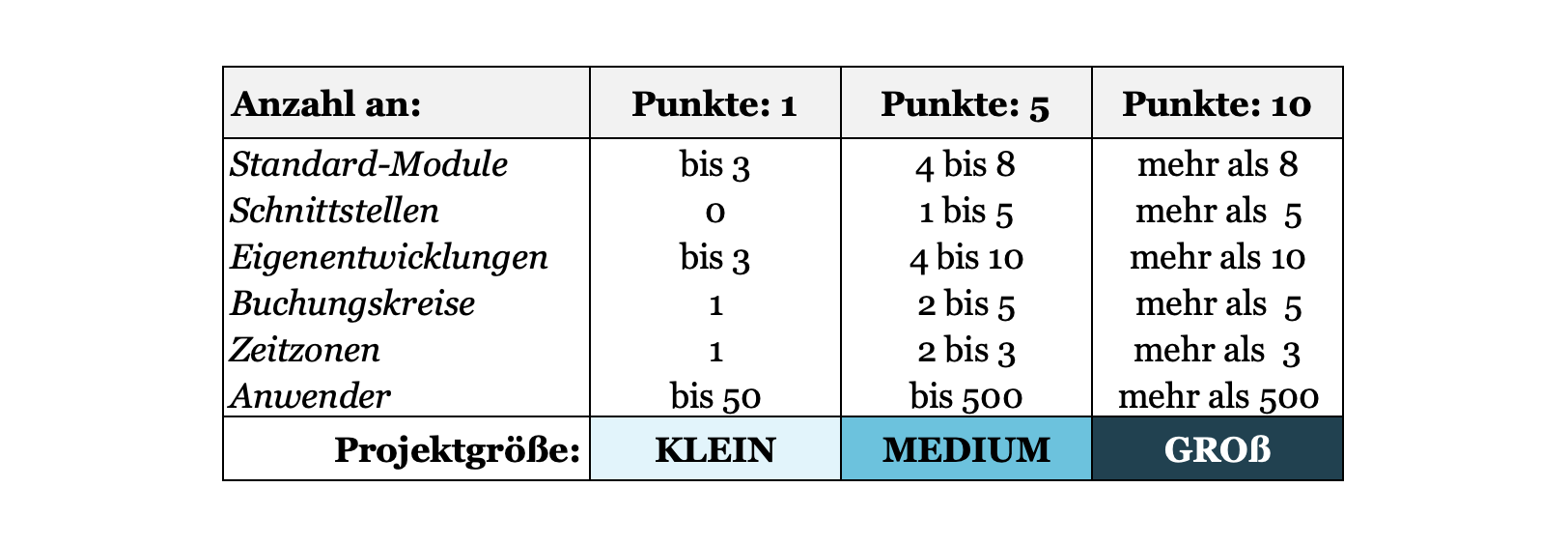 SAP-Projekttypen nach Projektgröße_Agilon GmbH