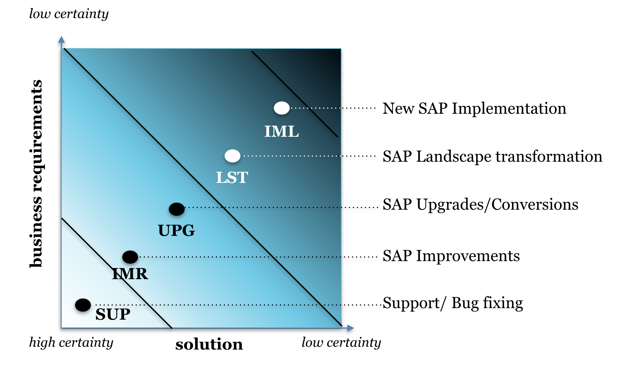SAP projects types by scope, certainty and complexity_Agilon GmbH