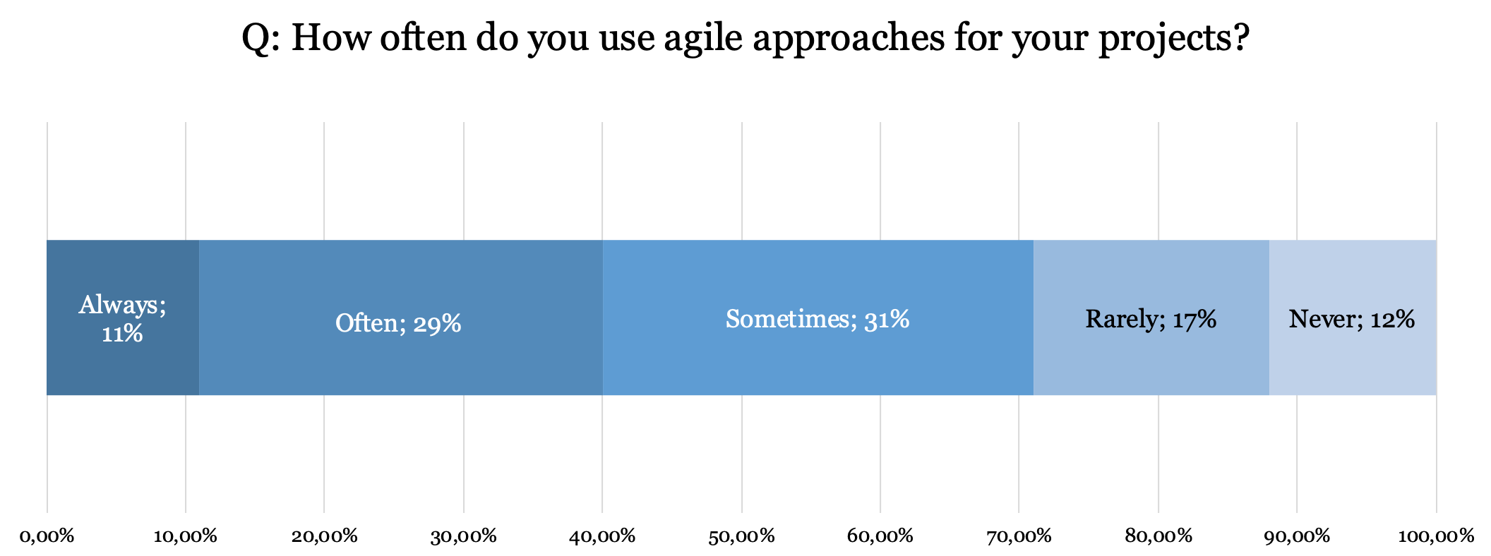 Usage of agile approaches_PMI statistics