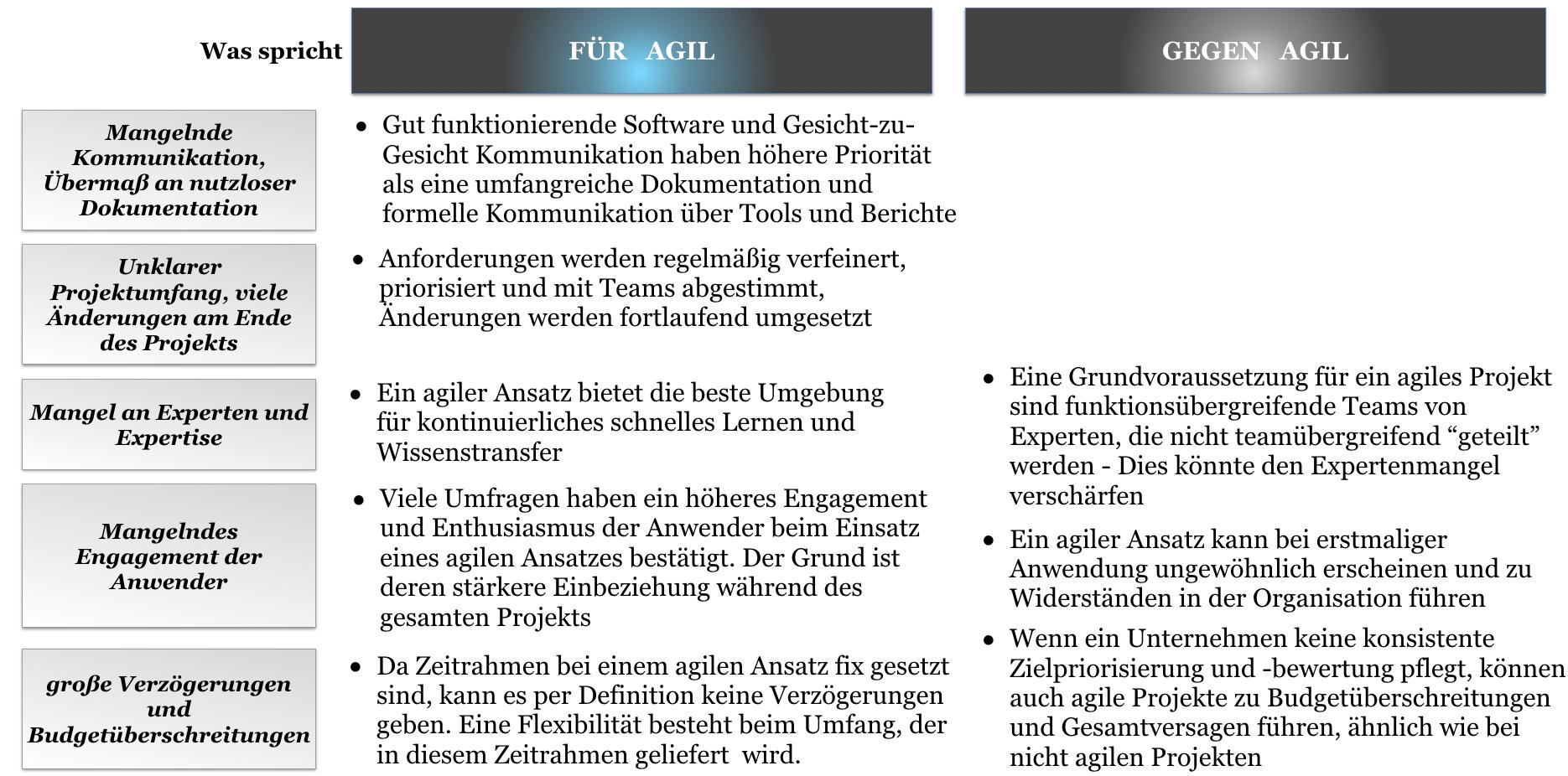 Vor- und Nachteile eines agilen Ansatzes im Kontext der SAP-Projekte_Agilon GmbH